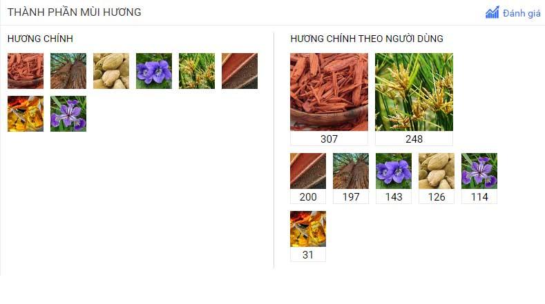 Nhận xét mùi hương Nước hoa Le Labo Rose 31 của khách hàng